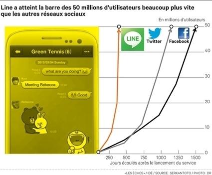 Line, le réseau social japonais qui veut détrôner Facebook | French Digital News | Scoop.it