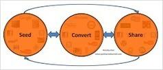 3 maneras de utilizar el Análisis de Redes Sociales en Marketing   Marketing&Socialmedia   Scoop.it