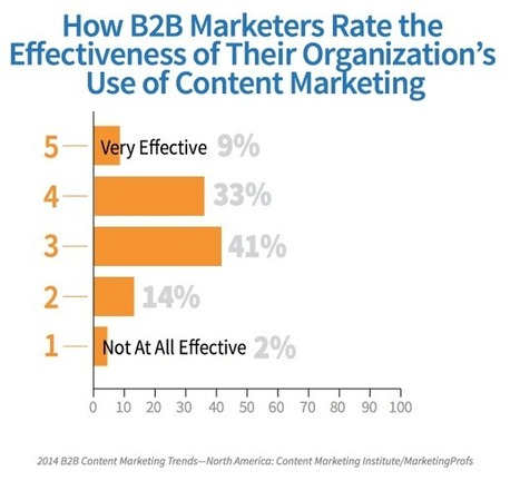 10 Common Reasons Why Content Marketing Isn't Working for You   MarketingHits   Scoop.it