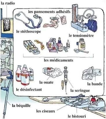 Vocabulaire du médecin | FLE | Scoop.it