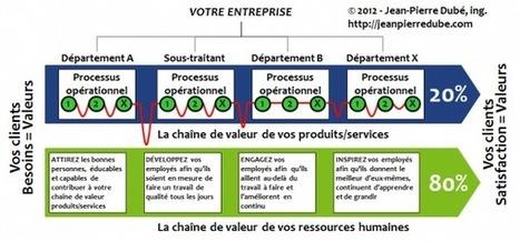 Le succès du LEAN repose à 80 % sur vos ressources humaines et à 20 % seulement sur la technique   Jean Pierre Dubé Conseil inc.   Je, tu, il... nous !   Scoop.it