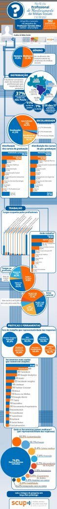 Perfil do profissional de monitoramento de mídias sociais   Neli Maria Mengalli's Scoop.it! Space   Scoop.it