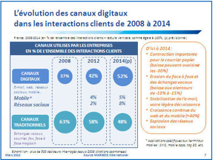 """Ego-Nomie"", cross-canal et explosion des comportements d'achat 