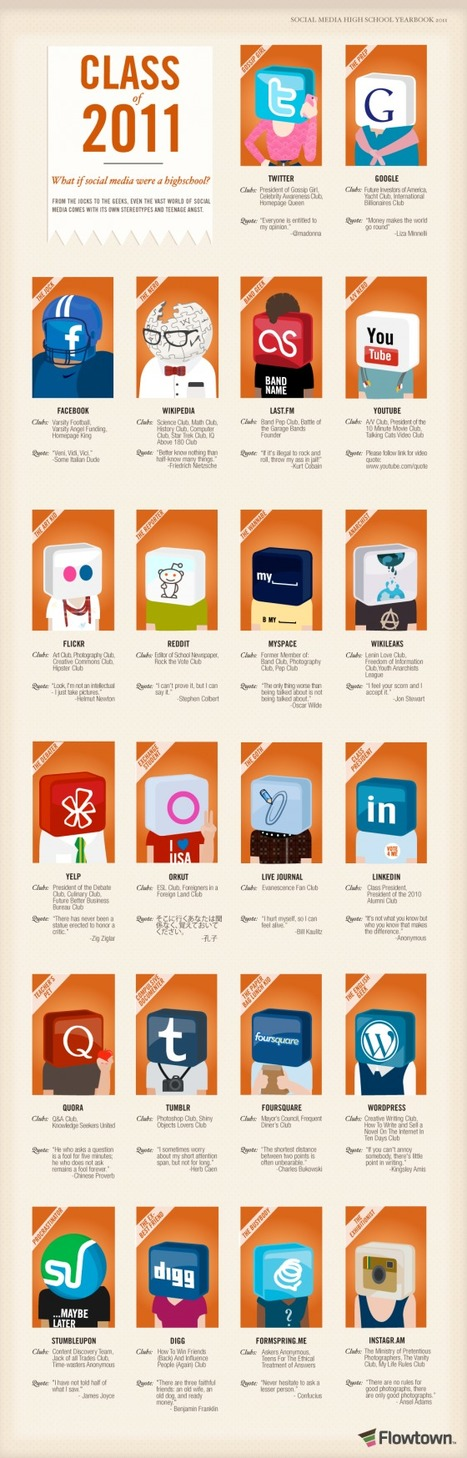 Class Of 2011: If Social Media Were a High School / Flowtown (@flowtown) | Adobe Illustrator Tutorials | Scoop.it