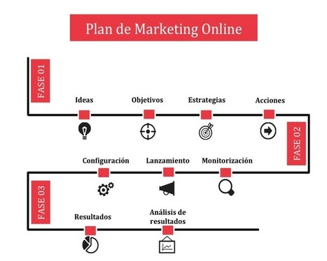 Plantilla para crear cronología de planes de marketing, estrategias y acciones de redes sociales | Seo, Social Media Marketing | Scoop.it