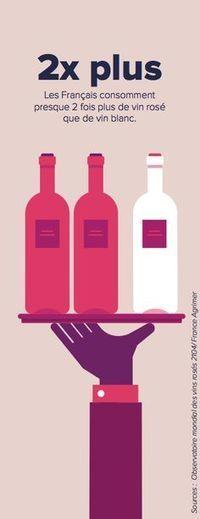 Les chiffres de la filière vin | Créer de la valeur | Scoop.it