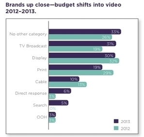 Brands Moving Budgets From TV To Online Video | Socially | Scoop.it