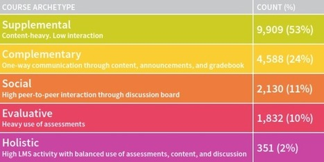 Blackboard Study on How Instructors Use the LMS | Aprendiendo a Distancia | Scoop.it