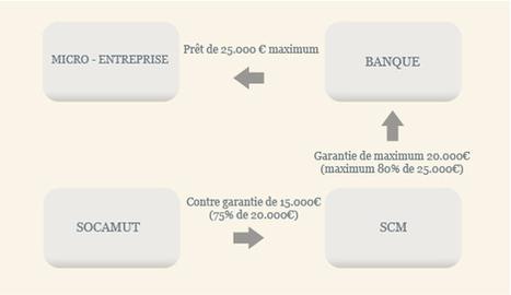 Socamut - Mesure Micro-Credit   Recherche de fonds pour entreprendre en Wallonie   Scoop.it