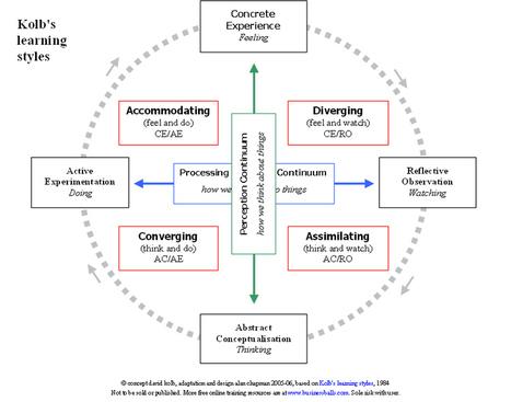 kolb's experiential learning theory | Docencia en la Universidad | Scoop.it