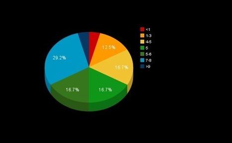 Módulo 13 | David López Vilela: Resultados|Prueba 1/2ª Evaluación | webs sobre TICs | Scoop.it