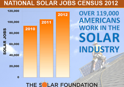 Powering America: How Solar Energy Creates Green Jobs and Grows the Economy | EcoWatch | Scoop.it