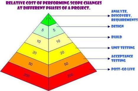 Relative cos of performing scope changes at different phases of a project. | Gestión de Proyectos | Scoop.it