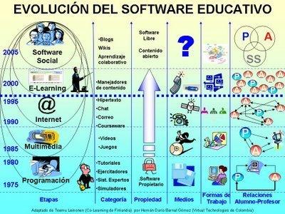 Evolución del sftware educativo | TIC y educación | Scoop.it