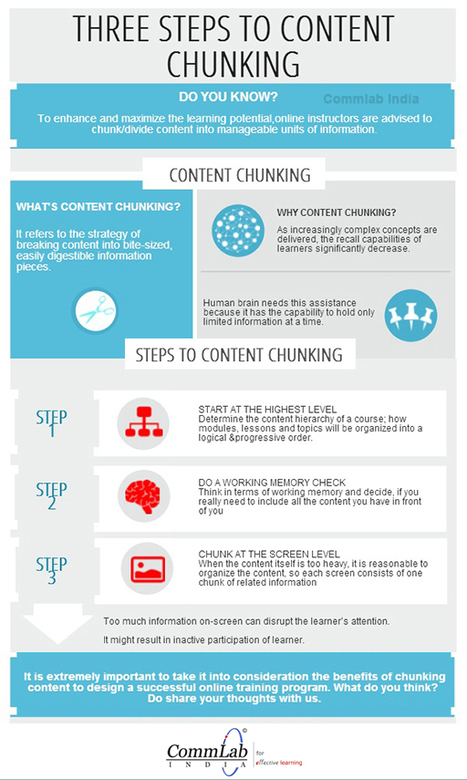 How to Chunk Content for eLearning Infographic | e-Learning ... | Learning & Mind & Brain | Scoop.it