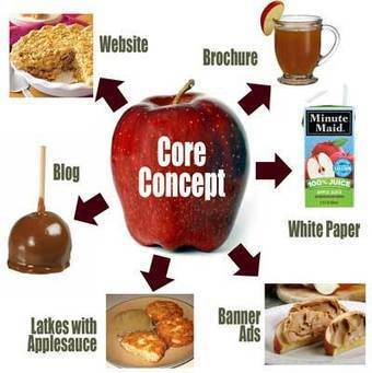 Core Concept: Key Ingredient for Blogs, Facebook and More | Mr. Communicator | Communication Strategy | Scoop.it