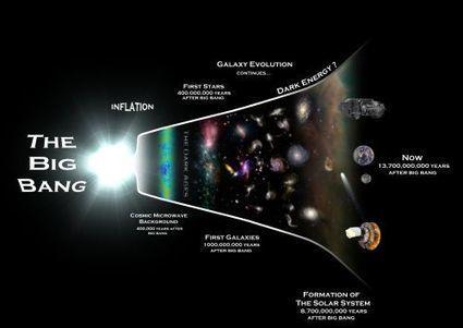Modèle cosmologique standard - Futura Sciences | ESPACE TEMPS | Scoop.it