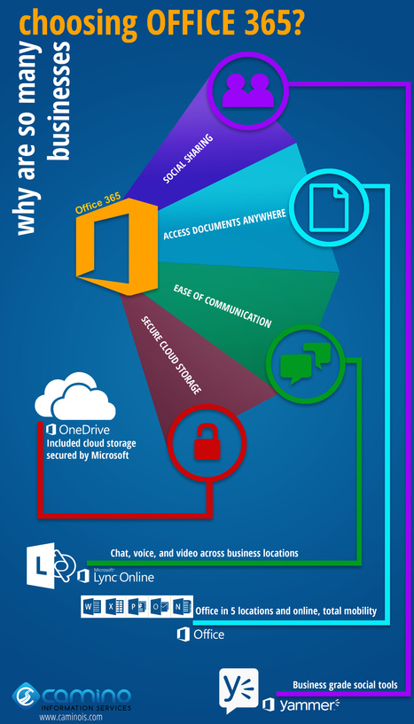 Why Office 365? [INFOGRAPHIC] - Camino Information Services | Technology | Scoop.it