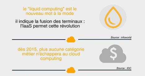 Le Cloud computing en chiffres et en infographie - cloud-guru | Infographie | Scoop.it