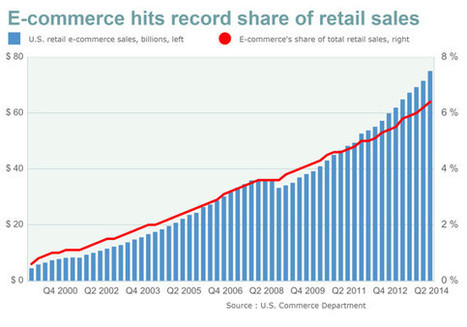 E-commerce speeds up, hits record high share of retail sales - MarketWatch (blog) | Digital Marketing | Scoop.it