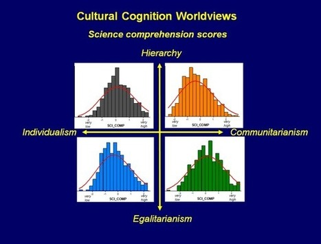 """www.culturalcognition.net - Cultural Cognition Blog - Science comprehension (""""OSI"""") is a culturally random variable -- and don't let anyone experiencing motivated reasoning tell youotherwise!   Environmental Policy   Scoop.it"""