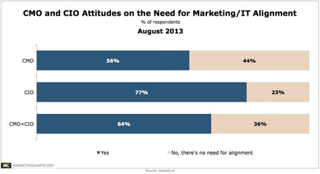 44% of CMOs: No Need For Alignment With CIO - MarketingCharts | #TheMarketingAutomationAlert | Tech & Marketing for Mid-Sized Law Firms | Scoop.it