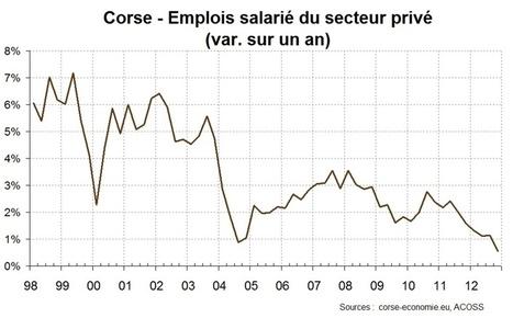 La lente mais constante dégradation de l'économie corse   Corse   Scoop.it