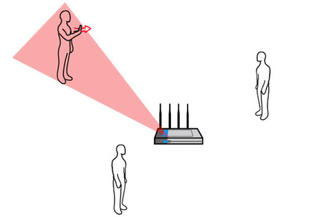 33rd Square | Use Gesture Interfaces Throughout Your Home Using Only a WiFi Signal | cool stuff from research | Scoop.it