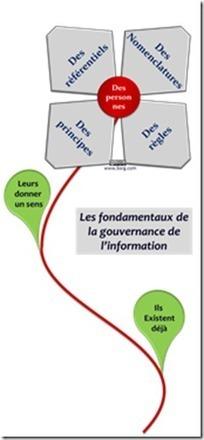 Politiques et référentiels de la gouvernance de l'information   IT governance   Scoop.it