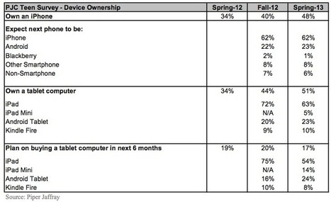 Nearly Half of Surveyed U.S. Teens Using iPhones, Over One-Third ... | Moving to the Mobile Device | Scoop.it