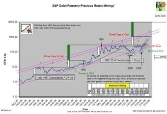 Eric De Groot: Monster Breakout of 2010 Already Forgotten | Gold and What Moves it. | Scoop.it