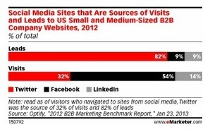 Twitter beats Facebook and LinkedIn for B2B lead generation - or ... | Better B2B Marketing | Scoop.it