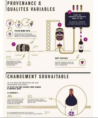 Club des Dégustateurs de Grands Vins: Résumé infographique de mon article sur les vins d'épiceries et de dépanneurs | Schématisation, visualisation | Scoop.it