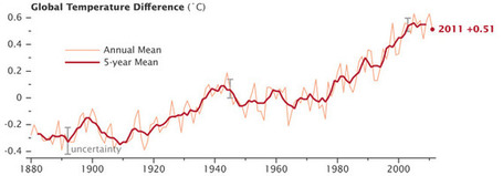 NASA Finds 2011 Ninth-Warmest Year on Record | omnia mea mecum fero | Scoop.it