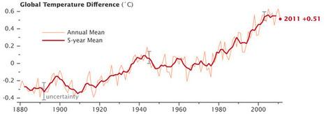 NASA Finds 2011 Ninth-Warmest Year on Record | omnia mea mecum fero | Scoop.it