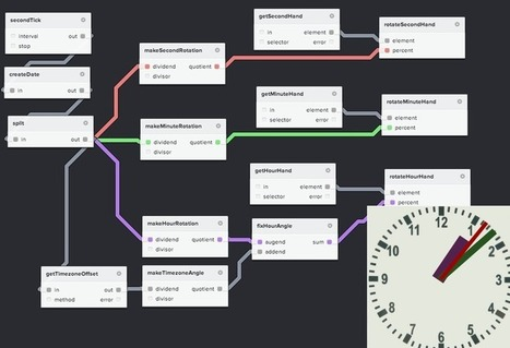 Examples | NoFlo | Architecture, design & algorithms | Scoop.it