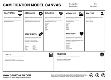 Gamification Model Canvas | Game Marketing | Scoop.it