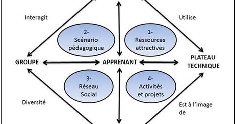L'innovation digitale au service de la formation: 4 composantes fondamentales des MOOC | E-learning, FOAD,EAD,tutorat | Scoop.it