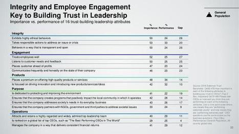 Why Employees Don't Trust Their Leadership | Wise Leadership | Scoop.it