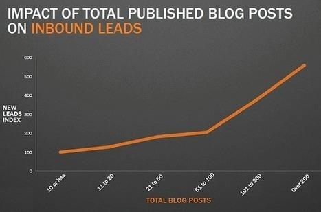 70% de contacts en plus pour les entreprises B2B qui bloguent - Etude | Auto-entrepreunariat et web | Scoop.it