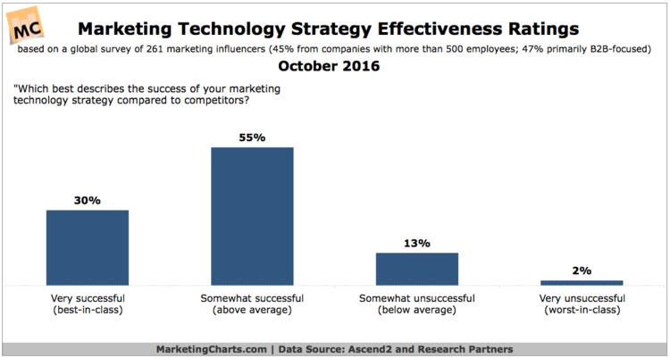 Confidence in MarTech Effectiveness Rises; Integration Improves - MarketingCharts   The MarTech Digest   Scoop.it