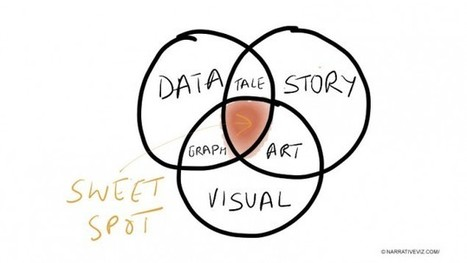 Data Storytelling, or the art of making numbers talk - Digital Analytics Blog - AT Internet | Public Relations & Social Media Insight | Scoop.it