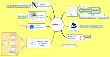 Nouvel XMind 7.5 beta : le Cloud, enfin ! | Cartes mentales | Scoop.it