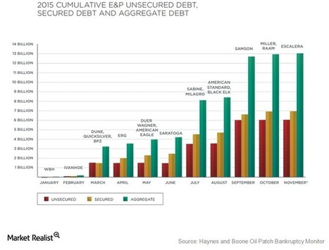 US Oil and Gas Companies' Debt Exceeds $200 Billion - Market Realist | O&G NEWS | Scoop.it