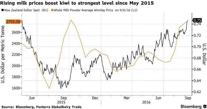 El dólar neozelandés lidera las subidas entre las divisas del G-10 | Top Noticias | Scoop.it
