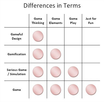 What's the Difference Between Gamification and Serious Games? | Business 2 Community | Symetrix | Scoop.it