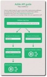 Addie.cc Solves The Problem Of Hard To Remember Crypto Addresses | Marketing Online | Scoop.it