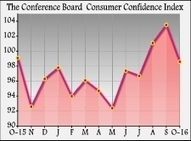 U.S. Consumer Confidence Drops More Than Expected In October | Rhino Crash Daily | Scoop.it