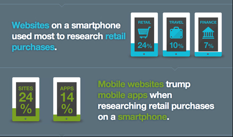 5 mobile trends shaping how travel companies can reach consumers | Tnooz | GH WebNews | Scoop.it