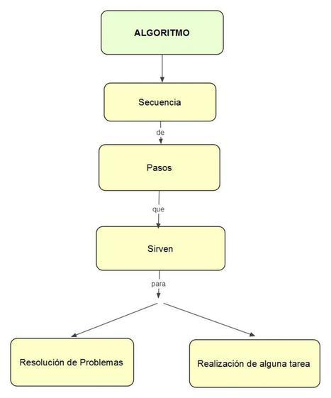 Programación de Computadoras | Programación | Scoop.it